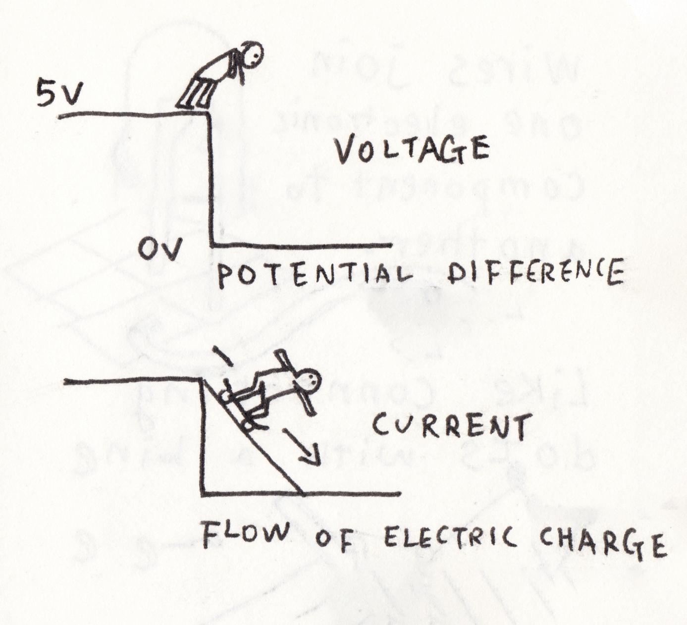 Skating the Circuits · Avant.org